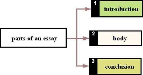 Starting an essay paragraph